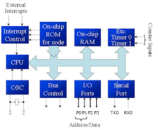Embedded systems intrduction ic 8051 microcontroller for Architecture 8051