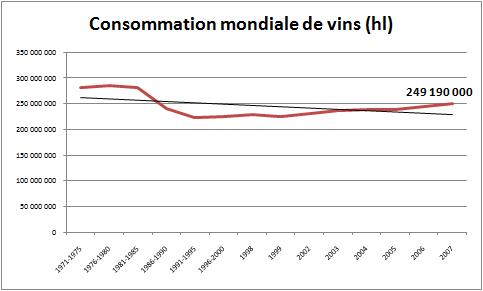 My califorwine view introduction la consommation mondiale de vins - Consommation cave a vin ...