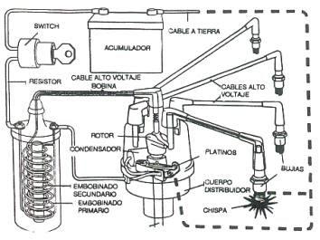 densimetro  distribuidor  sistema de encendido