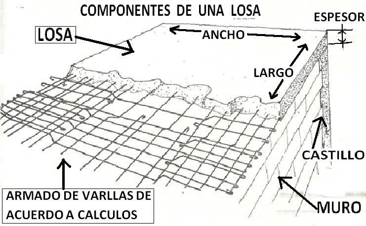Armado de losa de concreto armado de una losa de concreto for Losa techo