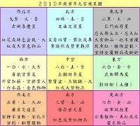2010年庚寅年九宮飛星圖