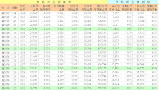 國民年金試算表-月投保金額調整 44~25 歲