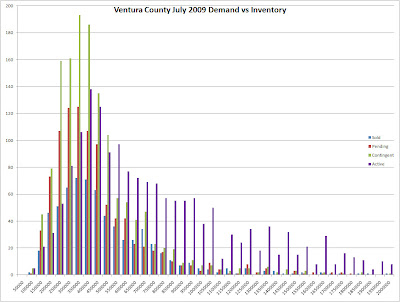 Ventura County Sales and Inventory