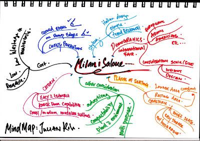 Home Design on Furniture Design   Julian Koh   Mind Map