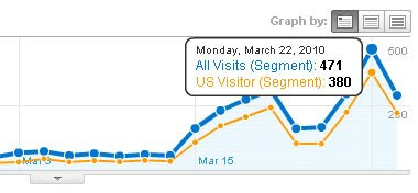 US visitor via Google Analytics