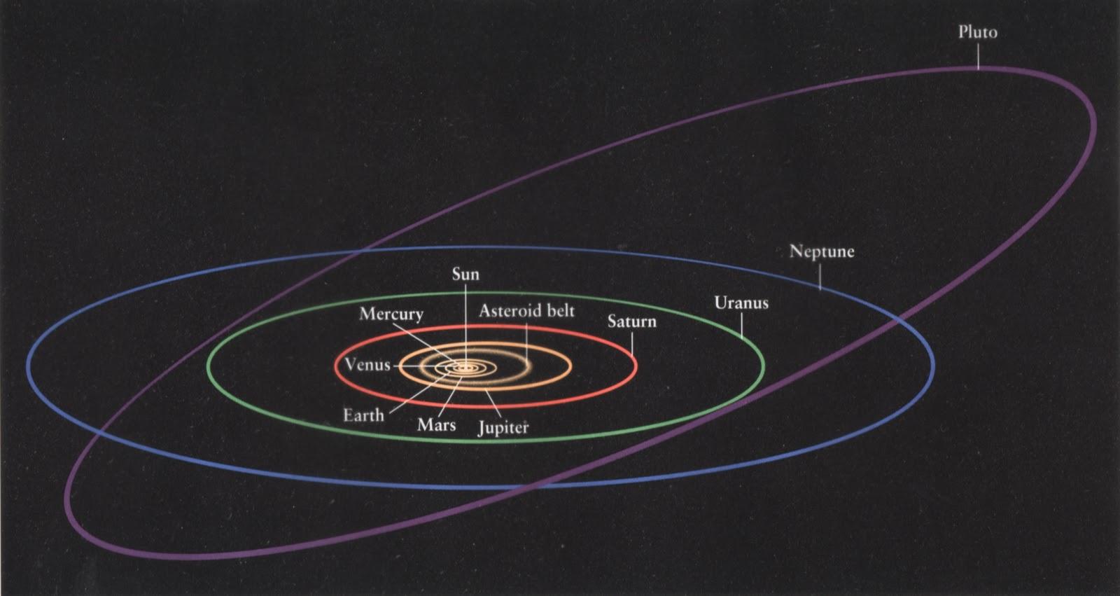 http://2.bp.blogspot.com/_4_xrqJsFnJ8/TM49O5yrm1I/AAAAAAAAAK8/n-giH-ynFR8/s1600/orbits.JPG