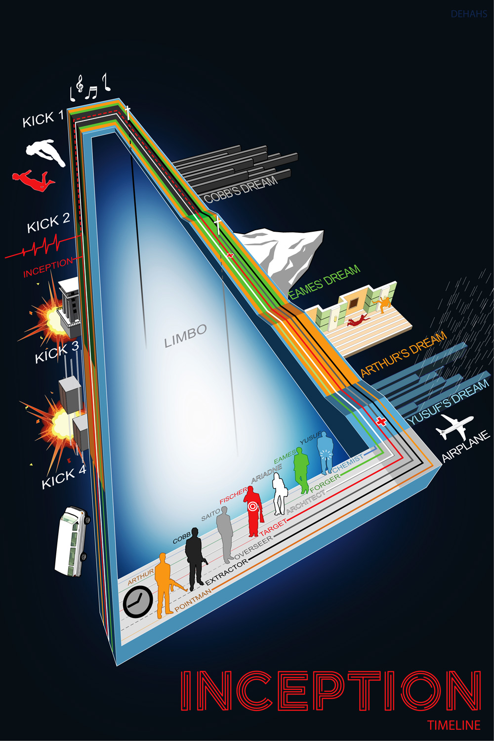 Inception - The Infographic