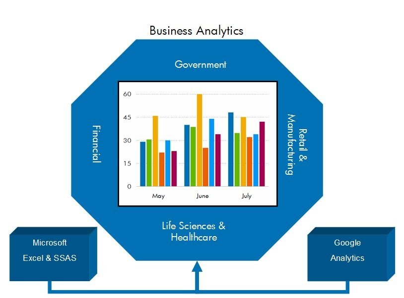 predictive analytics the future of business