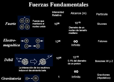 Resultado de imagen de Las cuatro fuerzas de la naturaleza