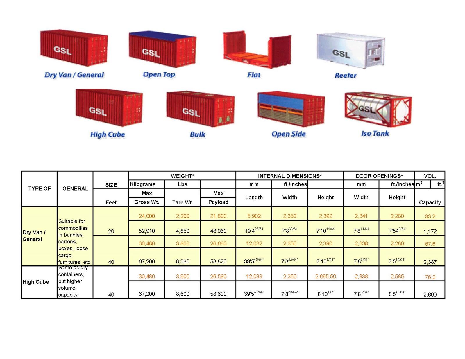 azmol 39 s blog container details. Black Bedroom Furniture Sets. Home Design Ideas