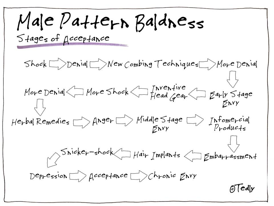 Male Pattern Baldness - Stages of Acceptance