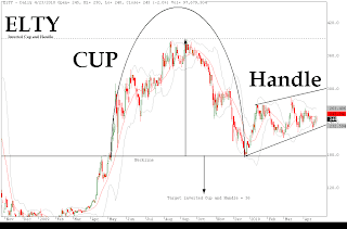 ELTY-Inverted Cup and Handle Pattern