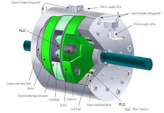 Al Fin Superconducting Electric Motors Half The Size And