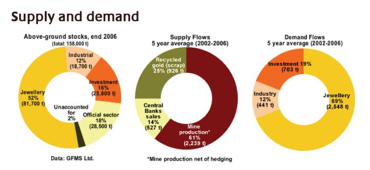 supply and demand of gold Full-text paper (pdf): a case analysis on demand and supply of gold in india   demand for gold is widespread observable fact around the world, in which.