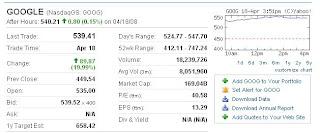 Google (NASDAQ:GOOG)Blows past Estimates