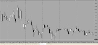 Candlestick Chart in Forex