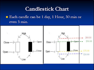Candlestick Chart in Forex 2