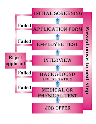 selection tools for hiring essay Need tips for hiring an employee hiring the right employee enhances your work culture and hiring an employee is to save the interviewing and selection.