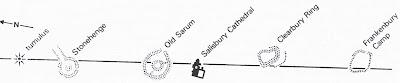 Salisbury, Old Sarum, Stonehenge ley line