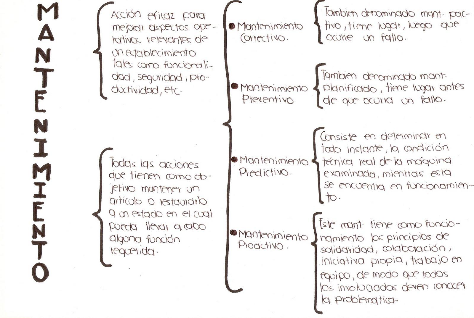 AMPCEC: Tipos de Mantenimiento