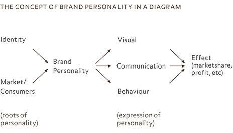 self concept and perceived brand personality Meanings according with their own self-concepts therefore  differences in the  structure of consumers' perceptions of brand personality have been observed.
