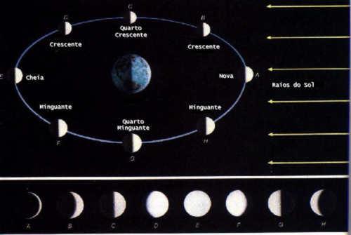 external image fases-da-lua-3.jpg