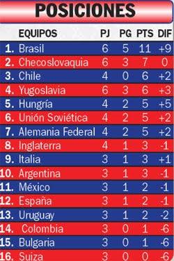 mundial chile 1962: