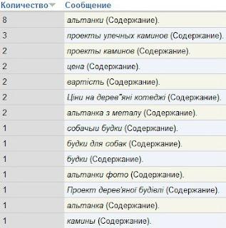 внутрішній пошук веб-аналітика