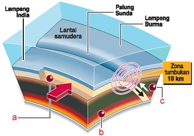 http://2.bp.blogspot.com/_4qUX4YFAgwY/TFeGAnVq6VI/AAAAAAAAA8Q/KrRkyFOcOrc/s1600/gempa_bumi.jpg