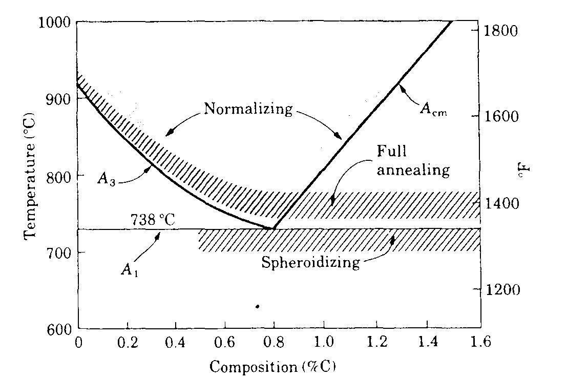 Pemilihan bahan dan proses 2010 panas memperlakukan rentang suhu untuk baja karbon biasa seperti yang ditunjukkan pada diagram fase besi karbida besi sumber asm international ccuart Gallery