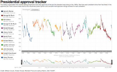 Gallup Presidential Approval Tracker