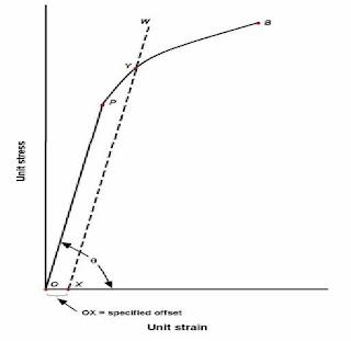 My blogs pengujian tarik tegangan stress yang mengakibatkan bahan menunjukkan mekanisme luluh ini disebut tegangan luluh yield stress titik luluh ditunjukkan oleh titik y pada ccuart Gallery