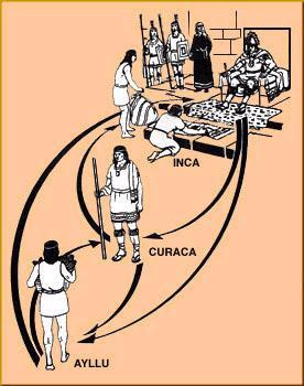 Estructura social en el Perú Incaico