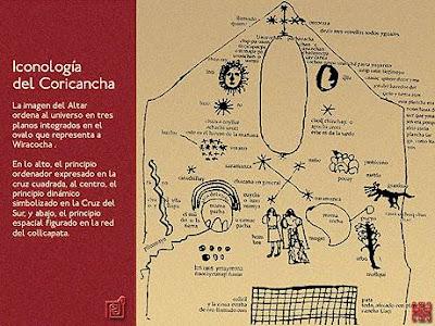 Cosmovisión andina, iconología del Templo Coricancha - Cusco