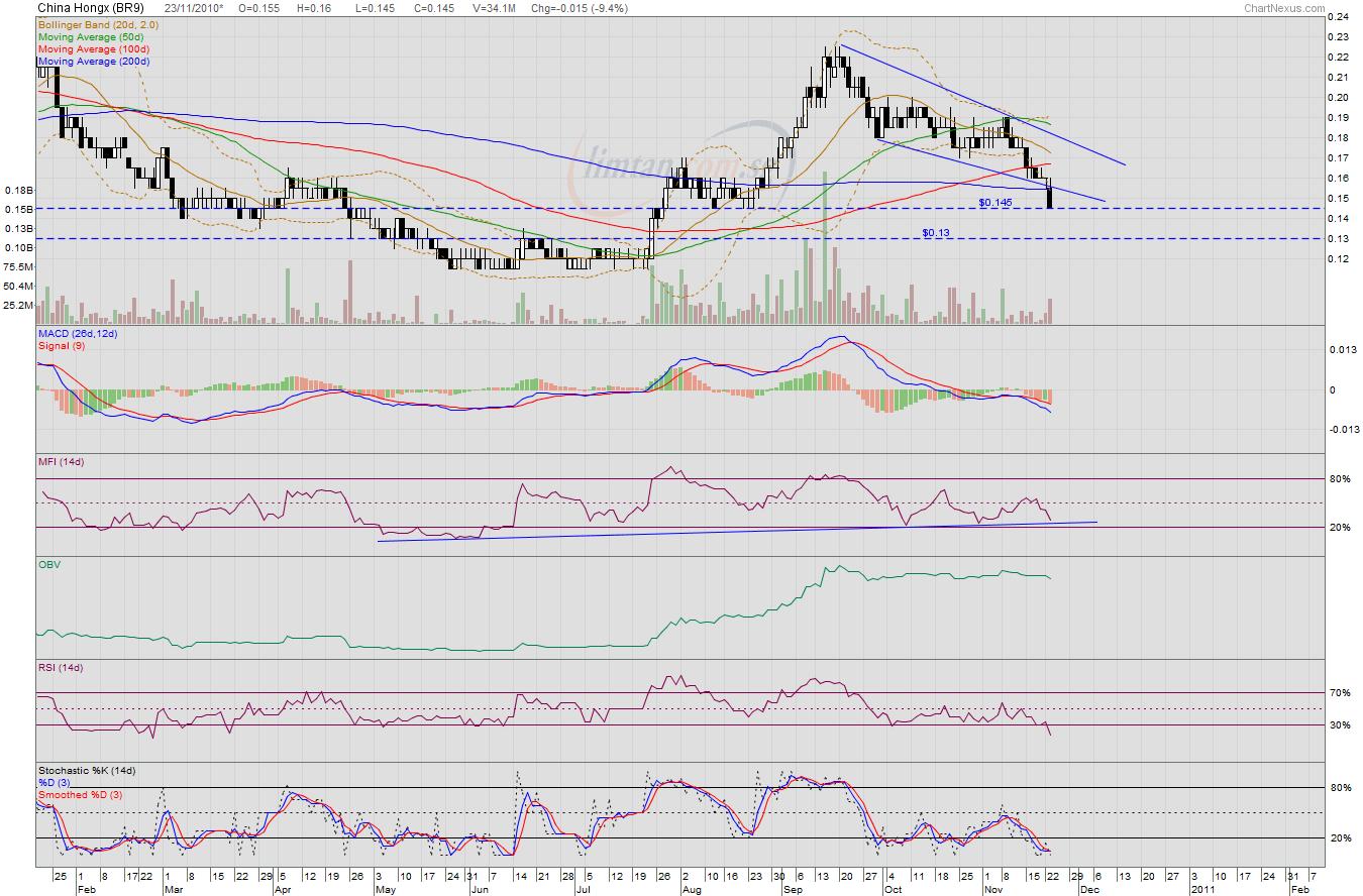 a singaporean stocks investor assi 2010 11 14