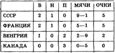 Сборная СССР на ЧМ 1986 года