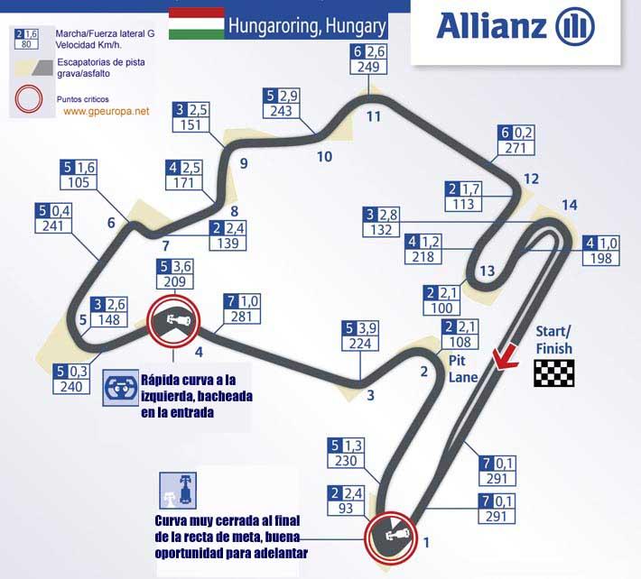 Circuito Hungria : Formula deportes previo gp de hungría circuito