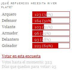 Encuesta Refuerzos River Plate Apertura 2010