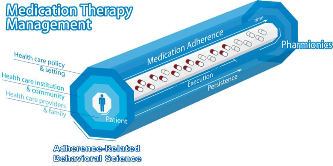 compliane and concordance in relation to medication Research on medicines compliance has demonstrated the importance of the  relationship between the patient and the health care provider in determining the.