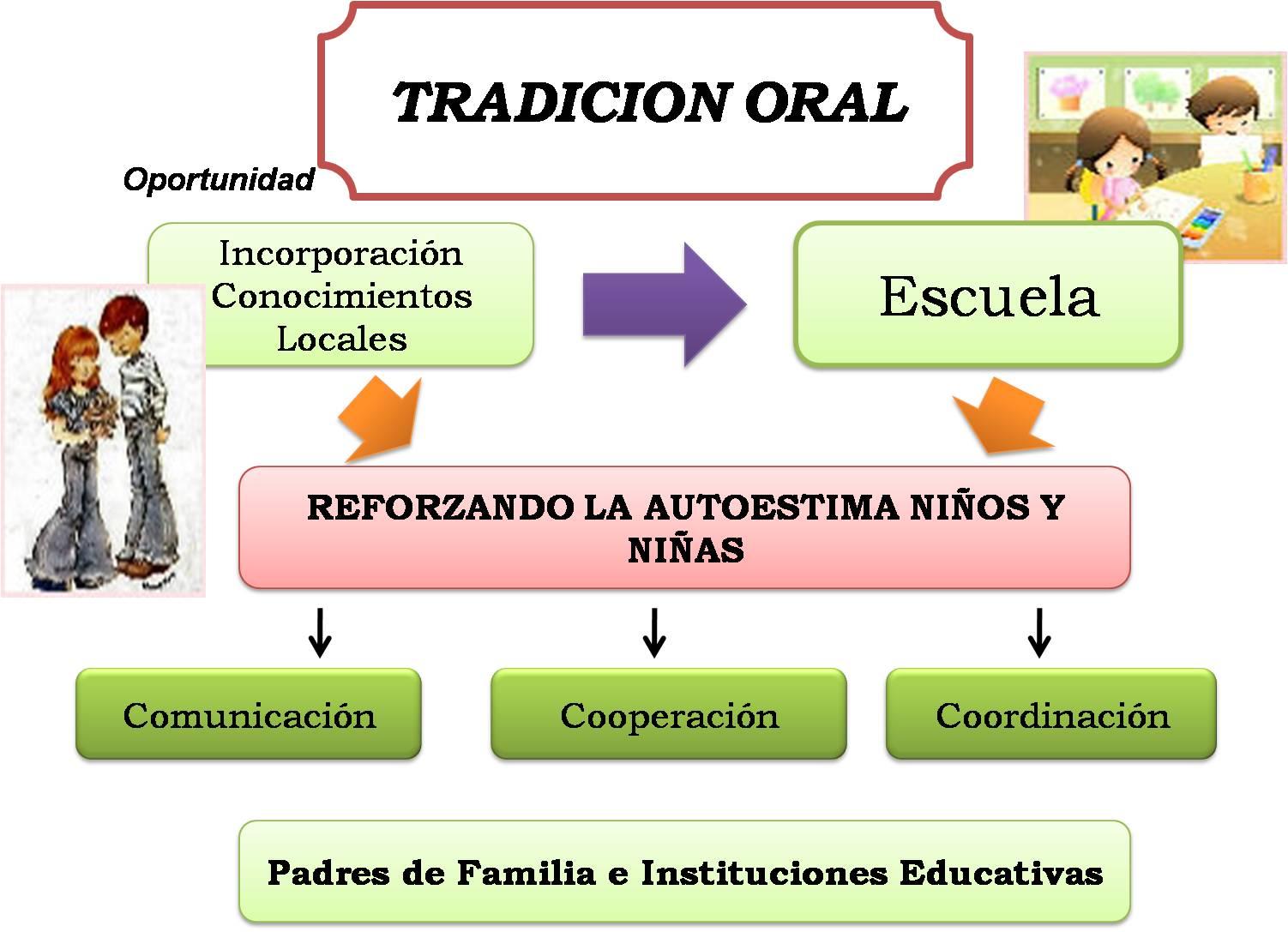 literatura tradicion oral: