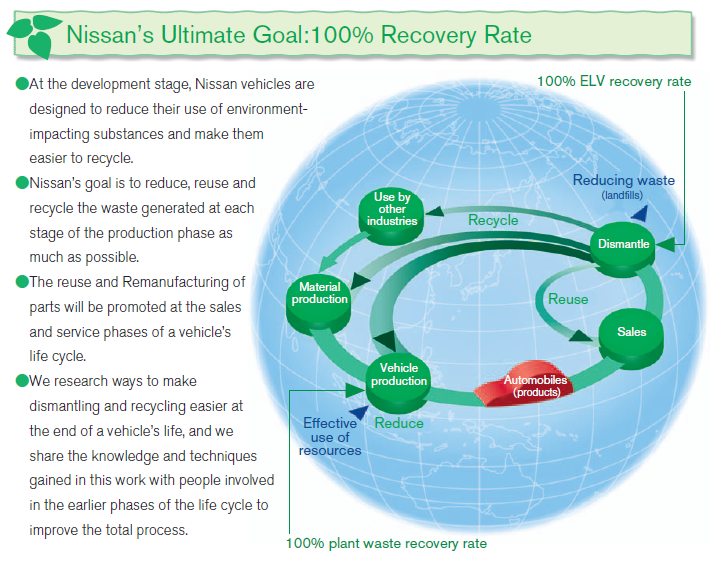 nissans global strategy This paper is an effort to study the global strategies of nissan focusing mainly on its new ventures in india and russia it reviews the advantages and disadvantages of nissan's strategy and recommends strategies to be followed in india.
