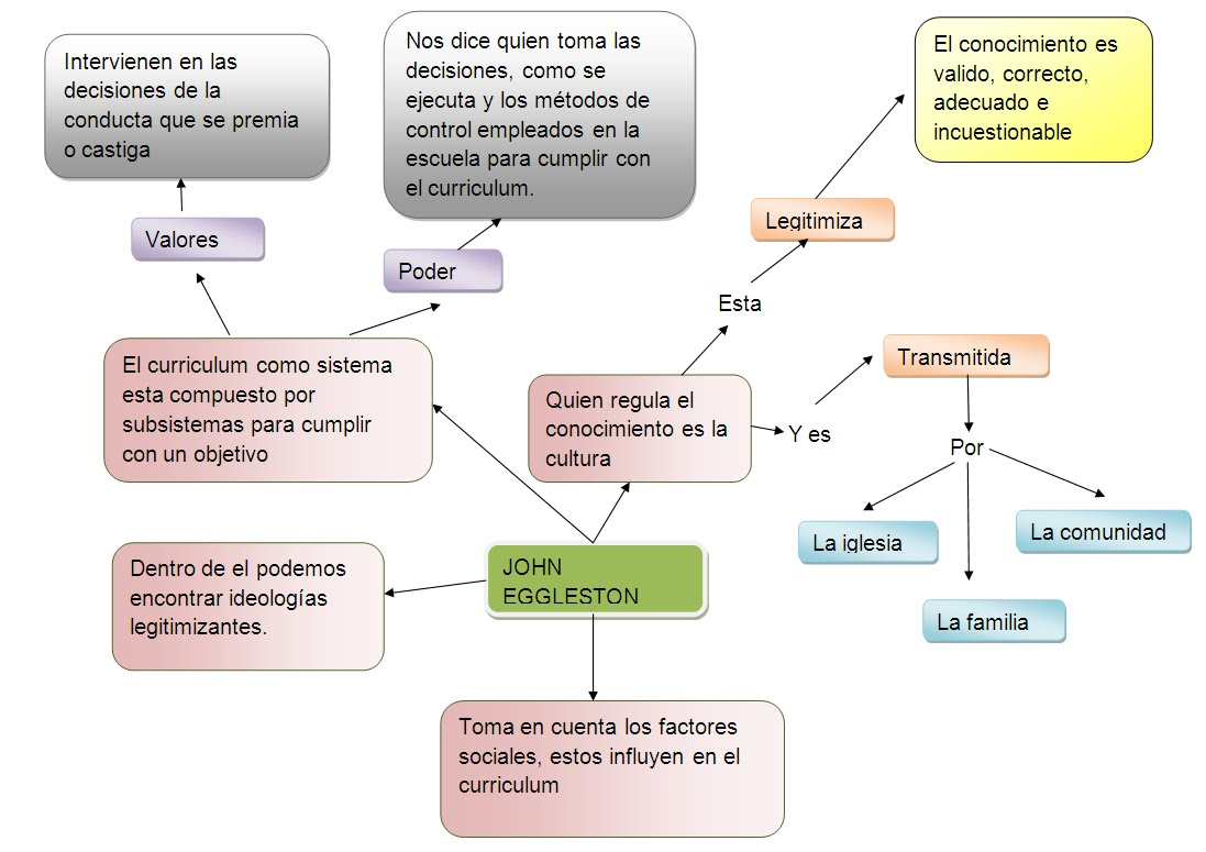 MODELOS CURRICULARES: JONH EGGLESTON