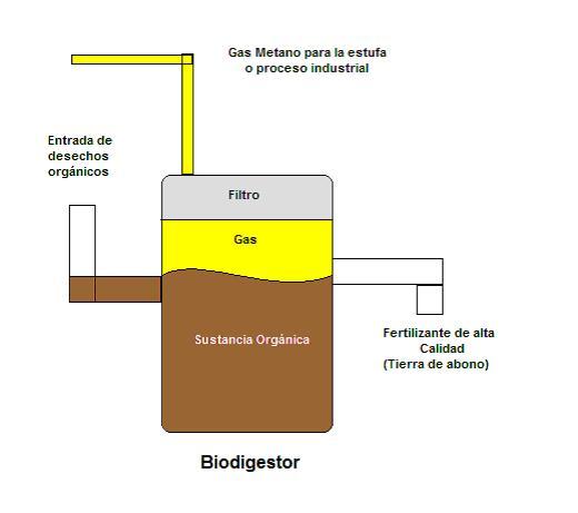 Biodigestor guia pag271 - Filtros para la cal ...