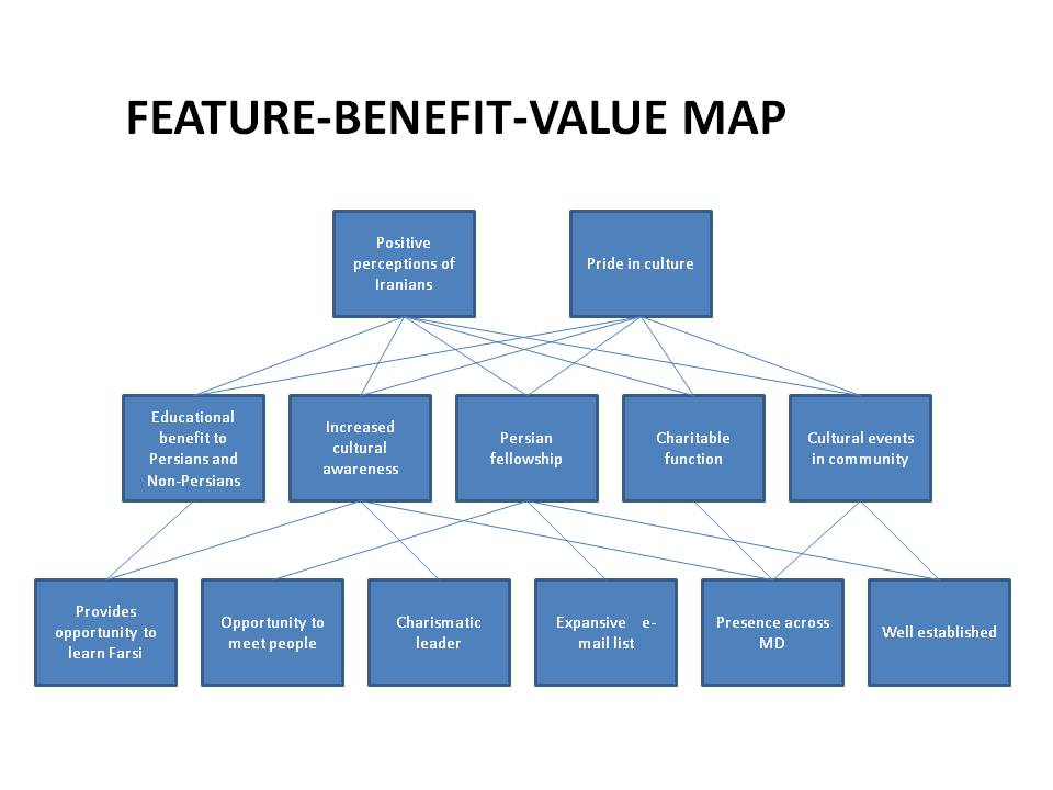 Marketing614_sherwinb: Feature Benefit Value Map