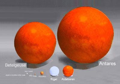 Perbandingan  Ukuran Bintang Besar