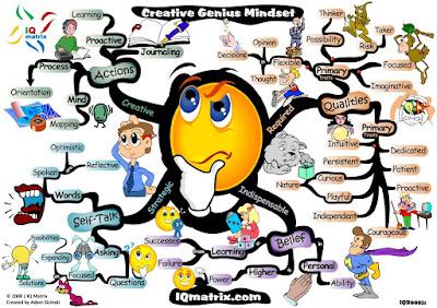 http://2.bp.blogspot.com/_5G21OQMqHUE/S_vwVsMqhRI/AAAAAAAABrA/vikrMa5i6Vs/s400/creative-genius-mindset-mind-map.jpg
