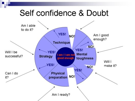 Self confidence training london 02
