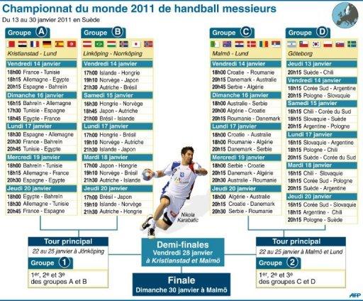 Mondial de handball feminin 2011 en streaming - Calendrier coupe du monde de handball ...