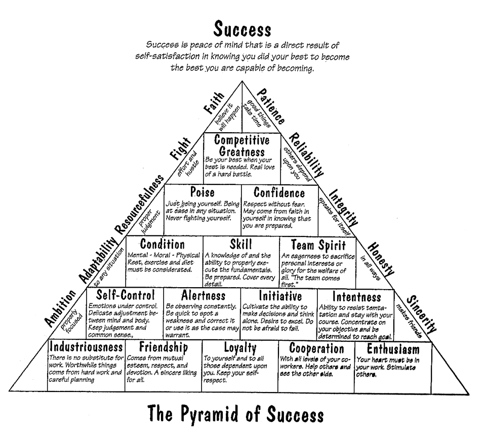 It's just a photo of Critical John Wooden Pyramid of Success Printable