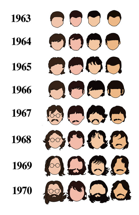 Crackade: ILLUSTRATED HISTORY OF BEATLES HAIRSTYLES